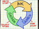 The InkSeine Tutorial-- Ink, Search, and Gather.