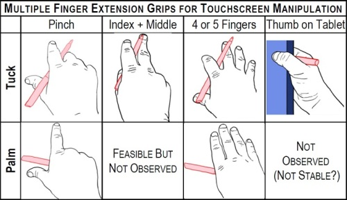 Multiple Finger Extension Grips for Touch Gestures with Pen-in-hand