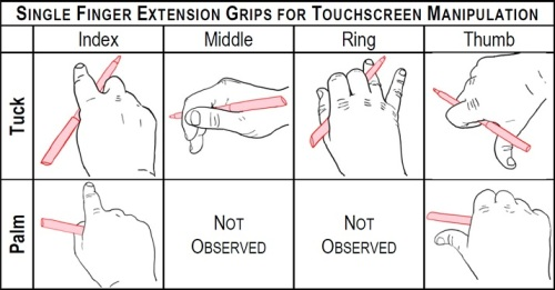Single Finger Extension Grips for Touch Gestures with Pen-in-hand